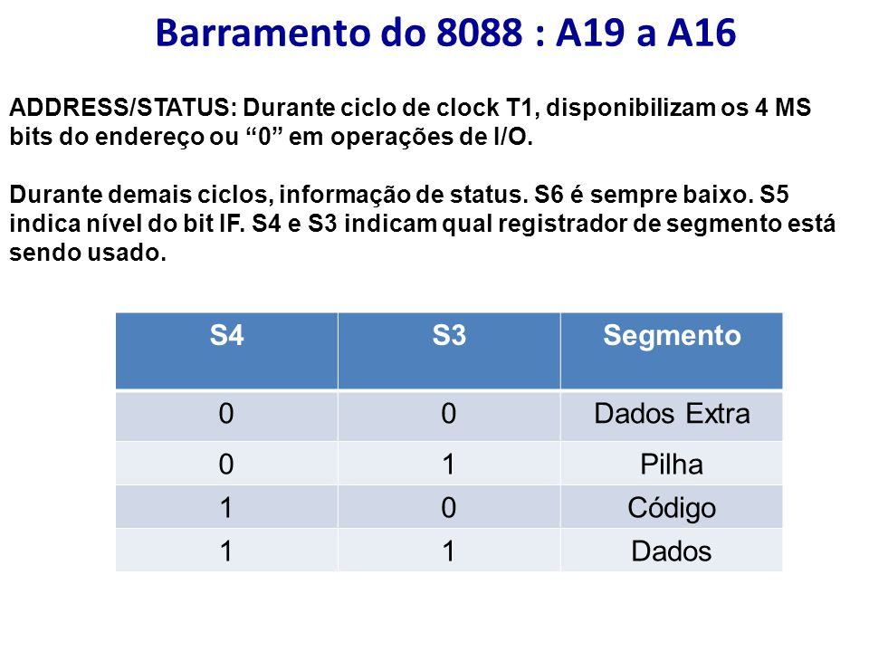 Barramento do 8088 : A19 a A16 S4 S3 Segmento Dados Extra 1 Pilha