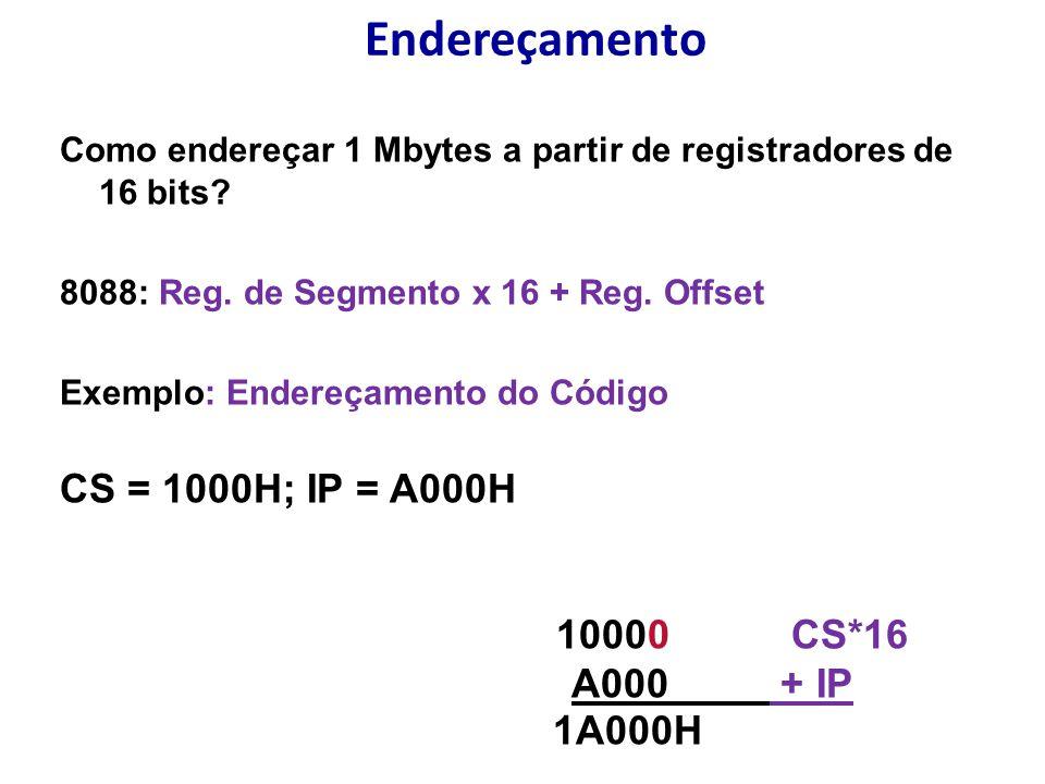 Endereçamento CS = 1000H; IP = A000H 10000 CS*16 A000 + IP 1A000H