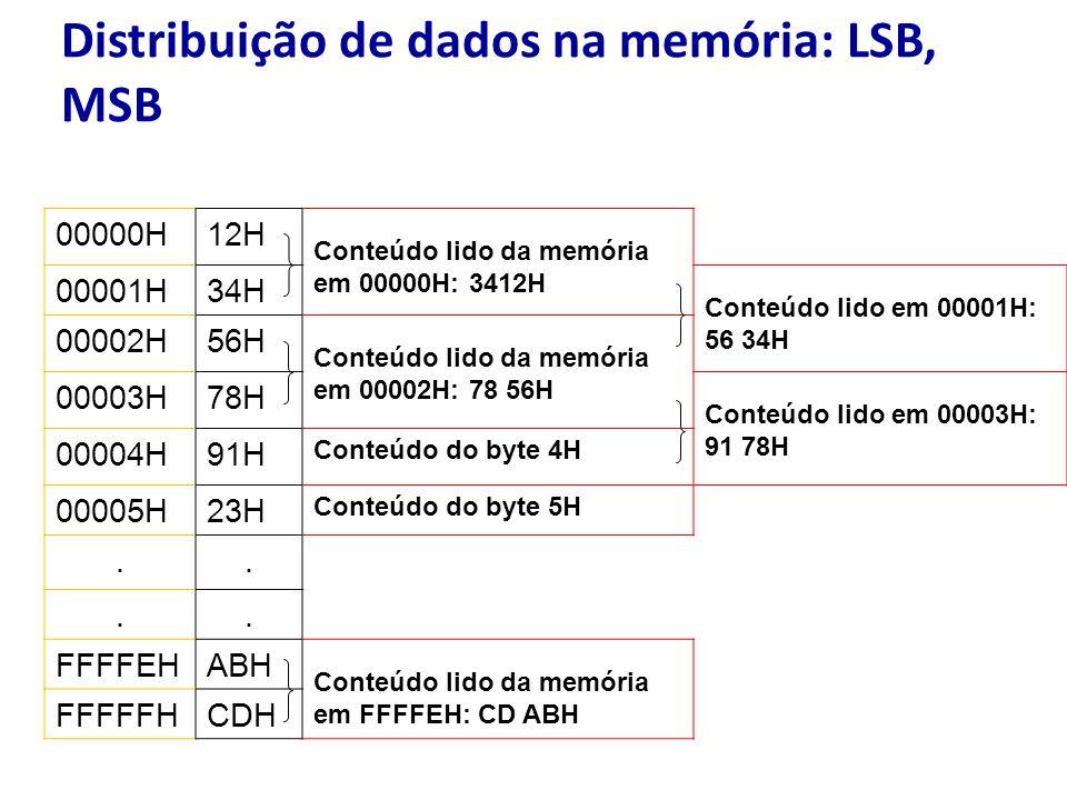 Distribuição de dados na memória: LSB, MSB