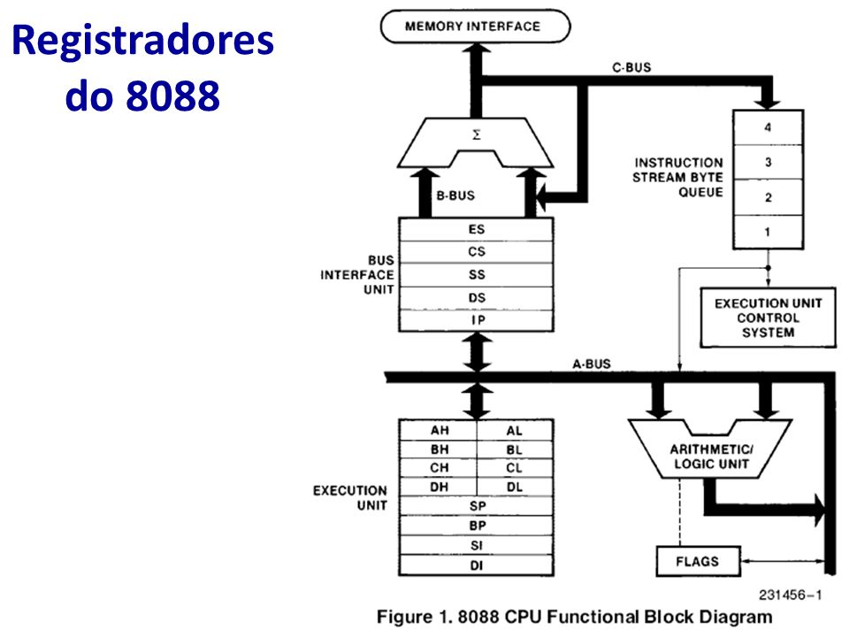 Registradores do 8088