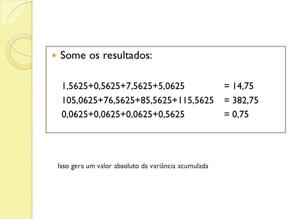 Some os resultados: 1,5625+0,5625+7,5625+5,0625 = 14,75