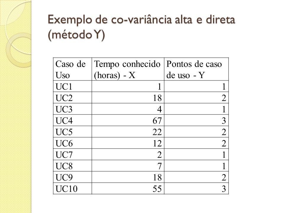 Exemplo de co-variância alta e direta (método Y)