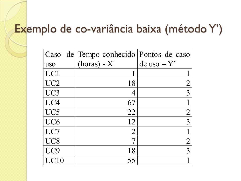 Exemplo de co-variância baixa (método Y')