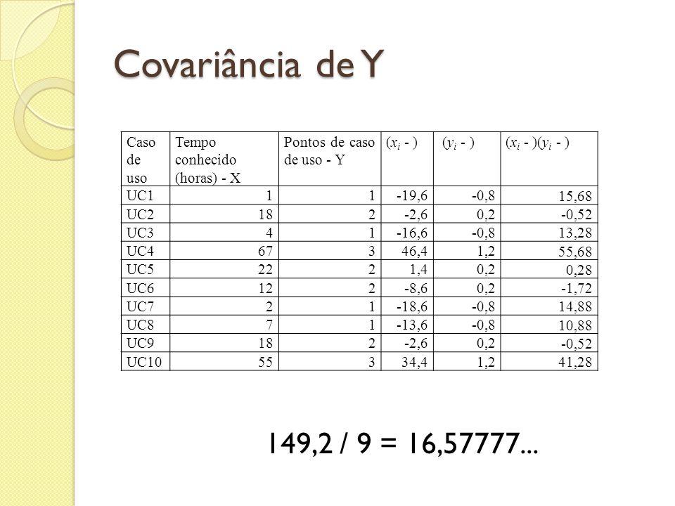 Covariância de Y 149,2 / 9 = 16,57777... Caso de uso