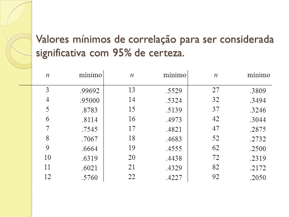 Valores mínimos de correlação para ser considerada significativa com 95% de certeza.