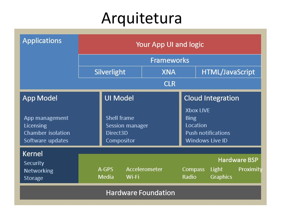Arquitetura Applications Your App UI and logic Frameworks Silverlight