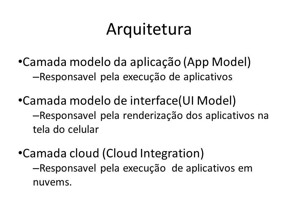 Arquitetura Camada modelo da aplicação (App Model)