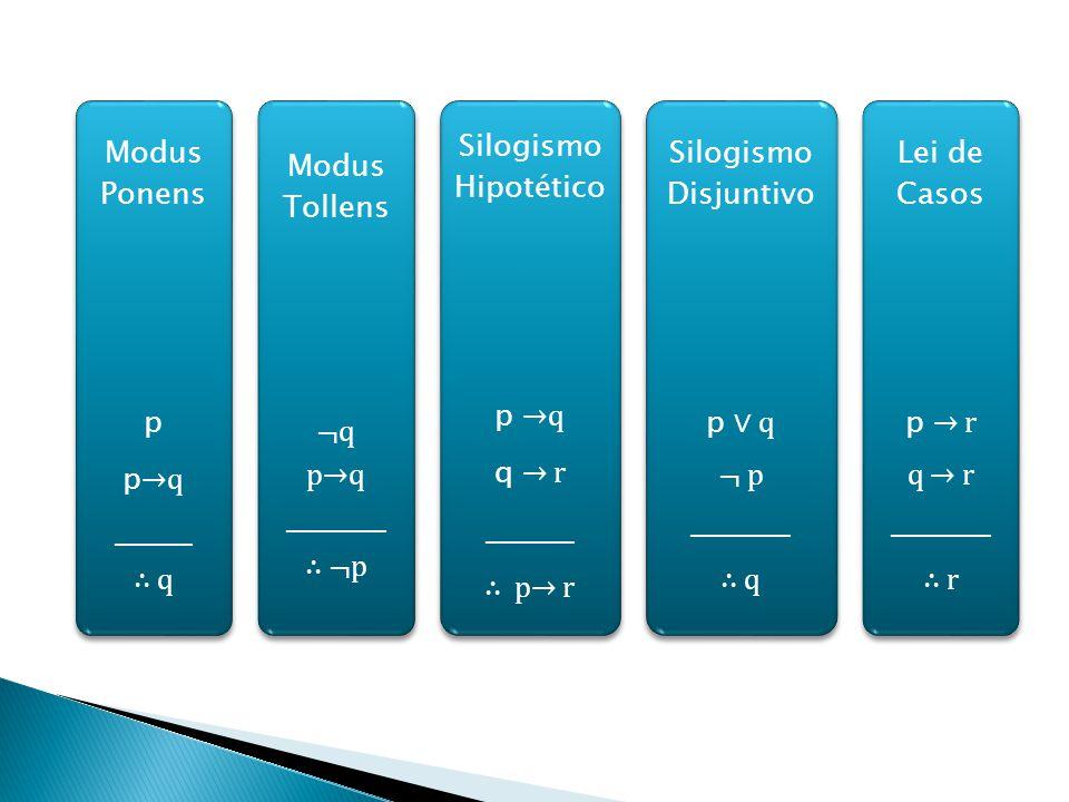 Modus Ponens p. p→q. _______. ∴ q. Modus Tollens. ¬q. _________. ∴ ¬p. Silogismo Hipotético.