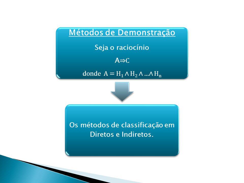 Métodos de Demonstração