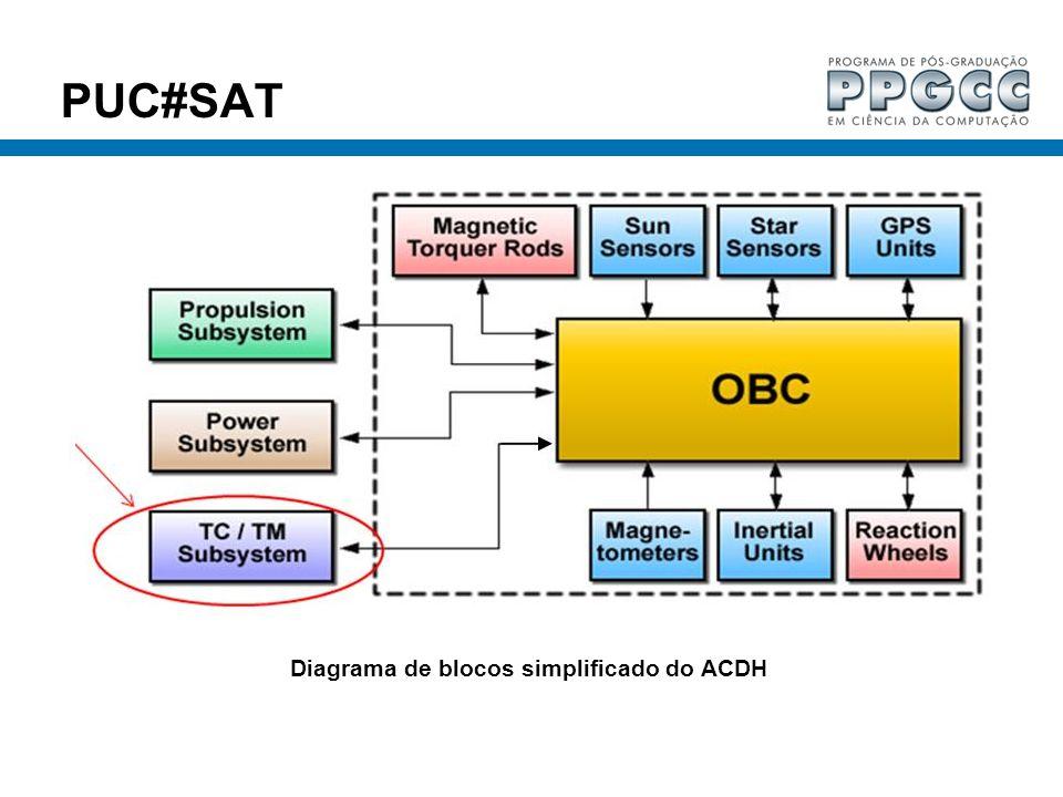 Diagrama de blocos simplificado do ACDH