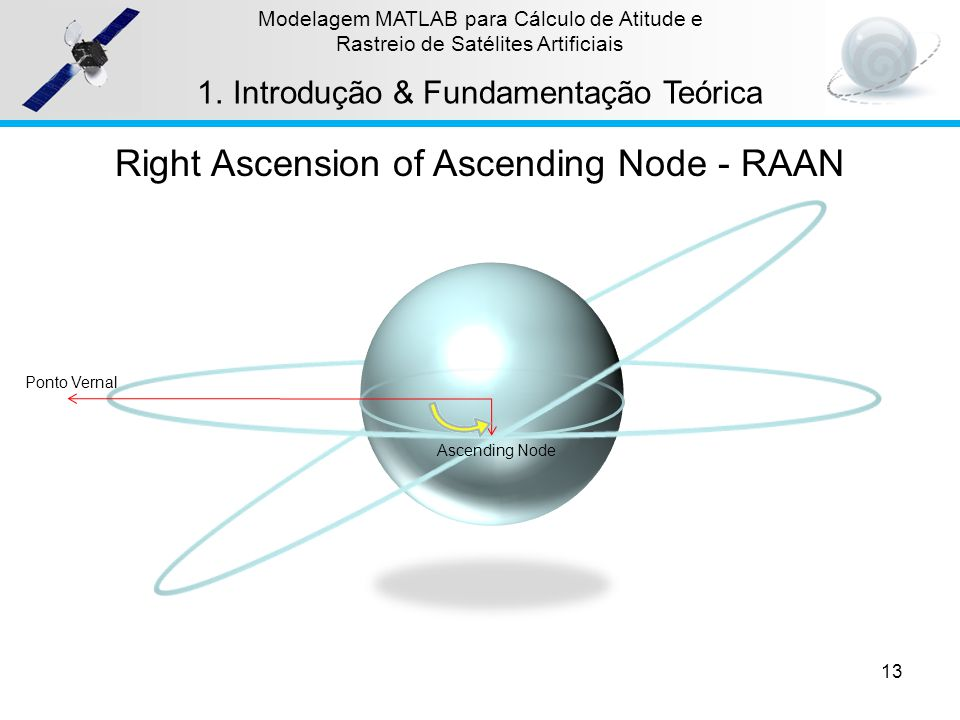 Right Ascension of Ascending Node - RAAN