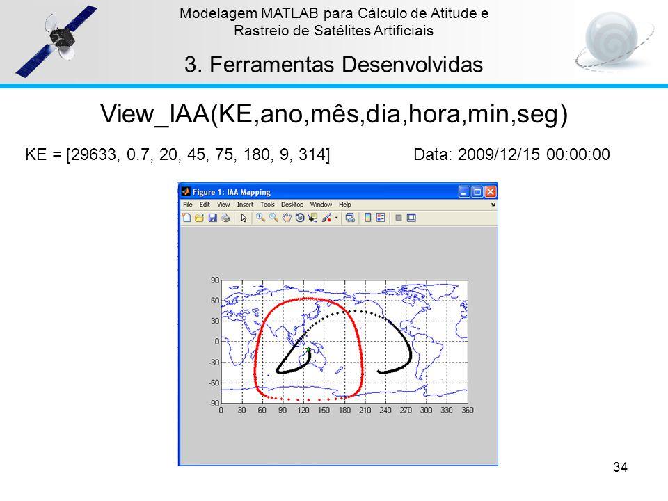 View_IAA(KE,ano,mês,dia,hora,min,seg)