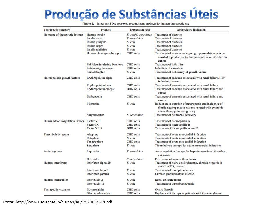 Produção de Substâncias Úteis