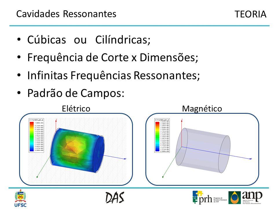 Cúbicas ou Cilíndricas; Frequência de Corte x Dimensões;
