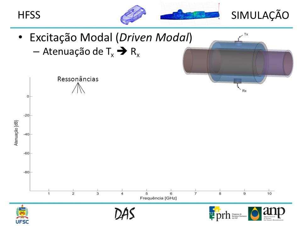 Excitação Modal (Driven Modal)