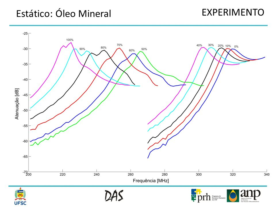 EXPERIMENTO Estático: Óleo Mineral