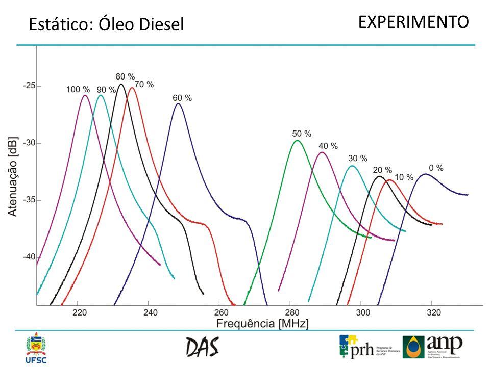 EXPERIMENTO Estático: Óleo Diesel