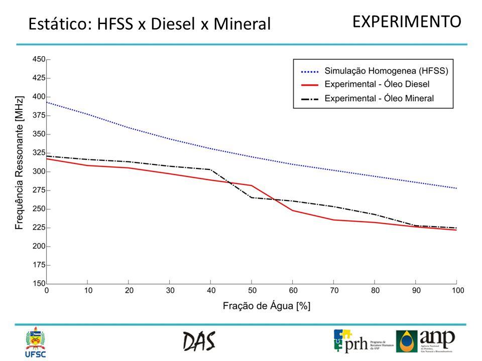 Estático: HFSS x Diesel x Mineral