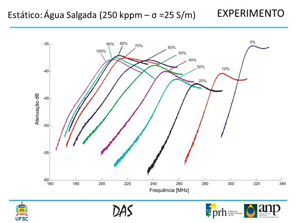EXPERIMENTO Estático: Água Salgada (250 kppm – σ =25 S/m)