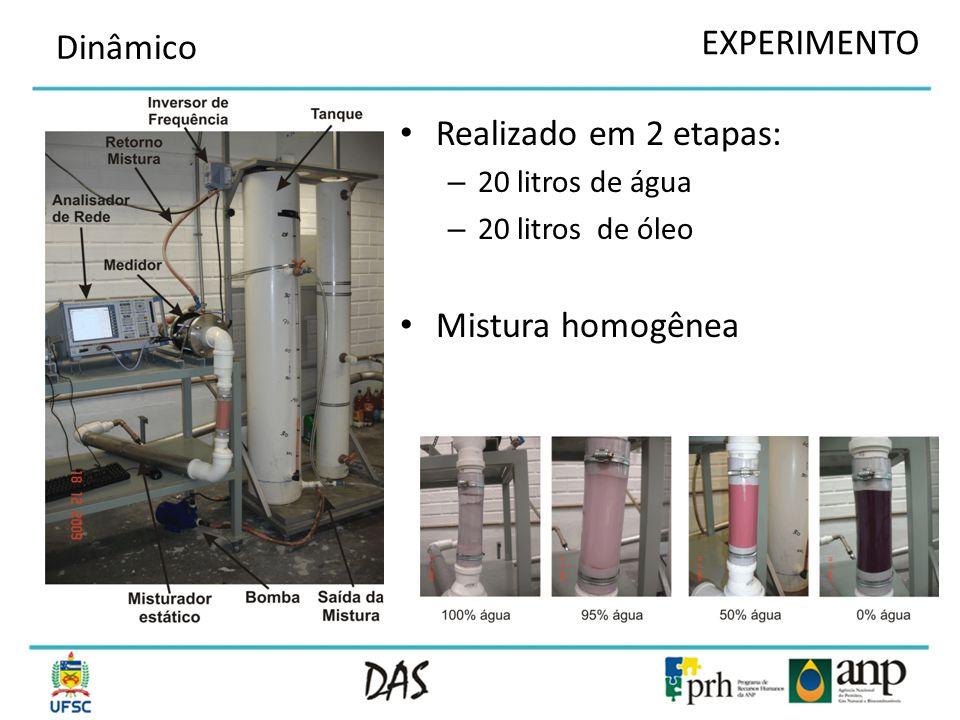 EXPERIMENTO Dinâmico Realizado em 2 etapas: Mistura homogênea