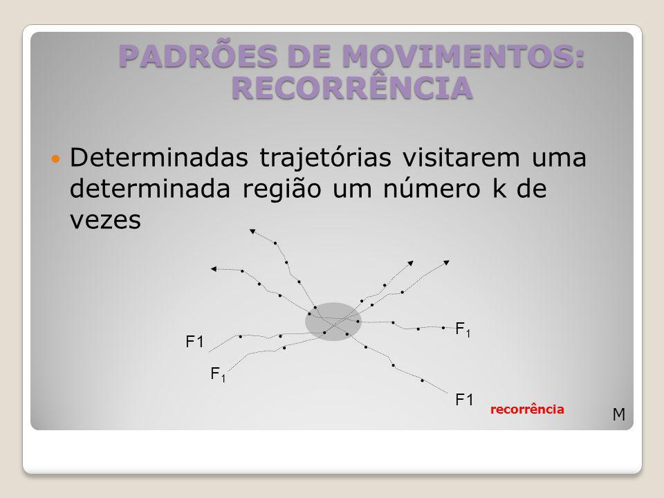 PADRÕES DE MOVIMENTOS: RECORRÊNCIA