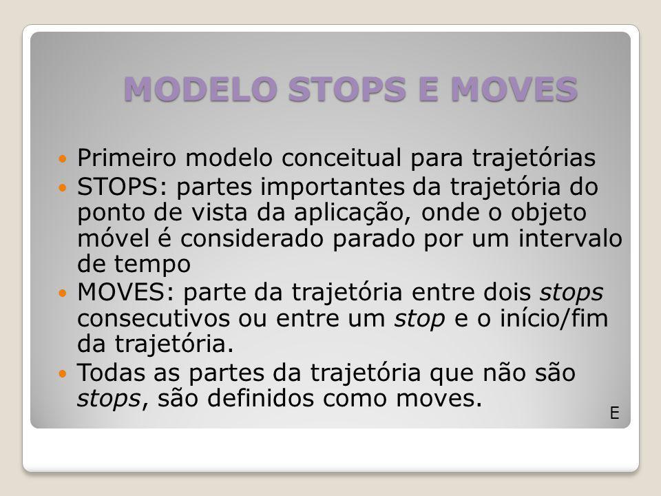 MODELO STOPS E MOVES Primeiro modelo conceitual para trajetórias