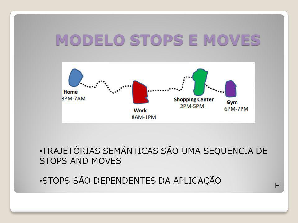 MODELO STOPS E MOVES TRAJETÓRIAS SEMÂNTICAS SÃO UMA SEQUENCIA DE