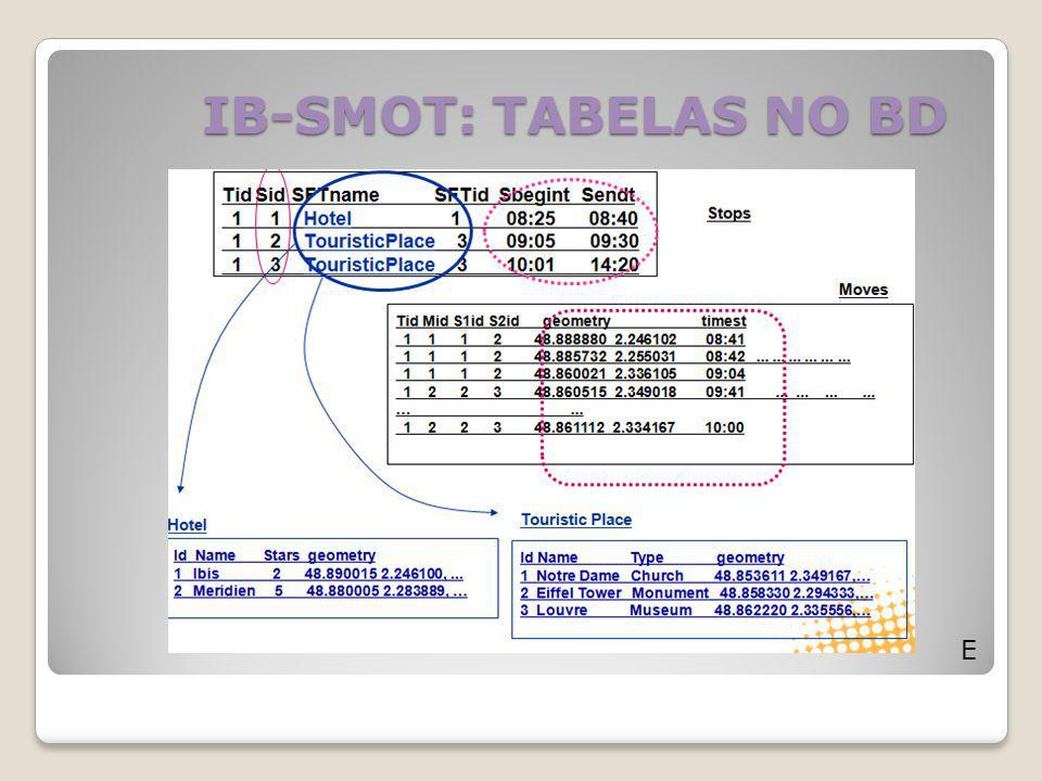 IB-SMOT: TABELAS NO BD E