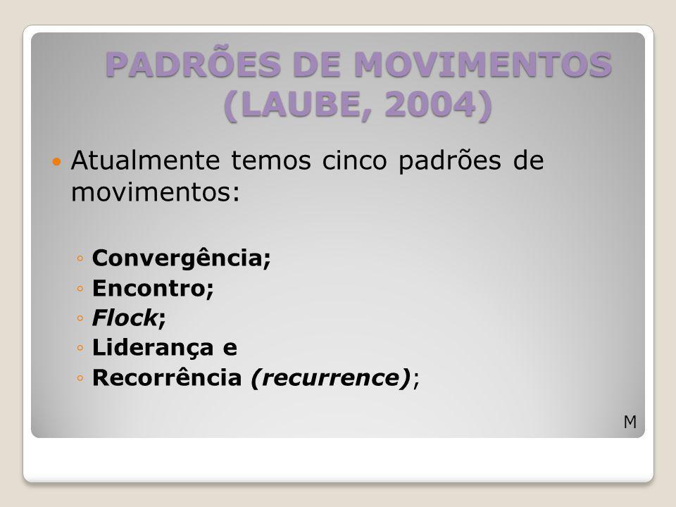 PADRÕES DE MOVIMENTOS (LAUBE, 2004)