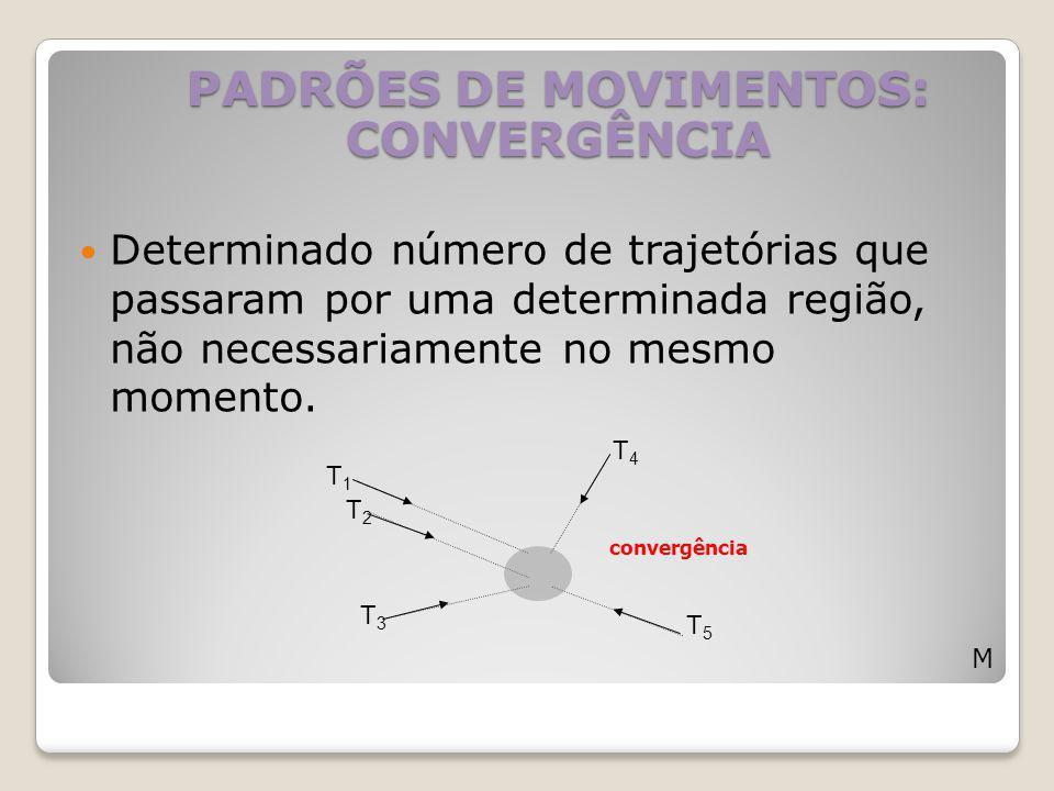 PADRÕES DE MOVIMENTOS: CONVERGÊNCIA