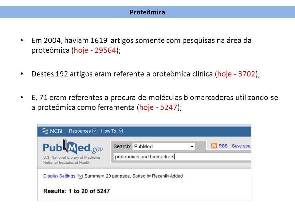 Destes 192 artigos eram referente a proteômica clínica (hoje - 3702);