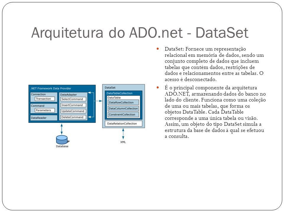 Arquitetura do ADO.net - DataSet