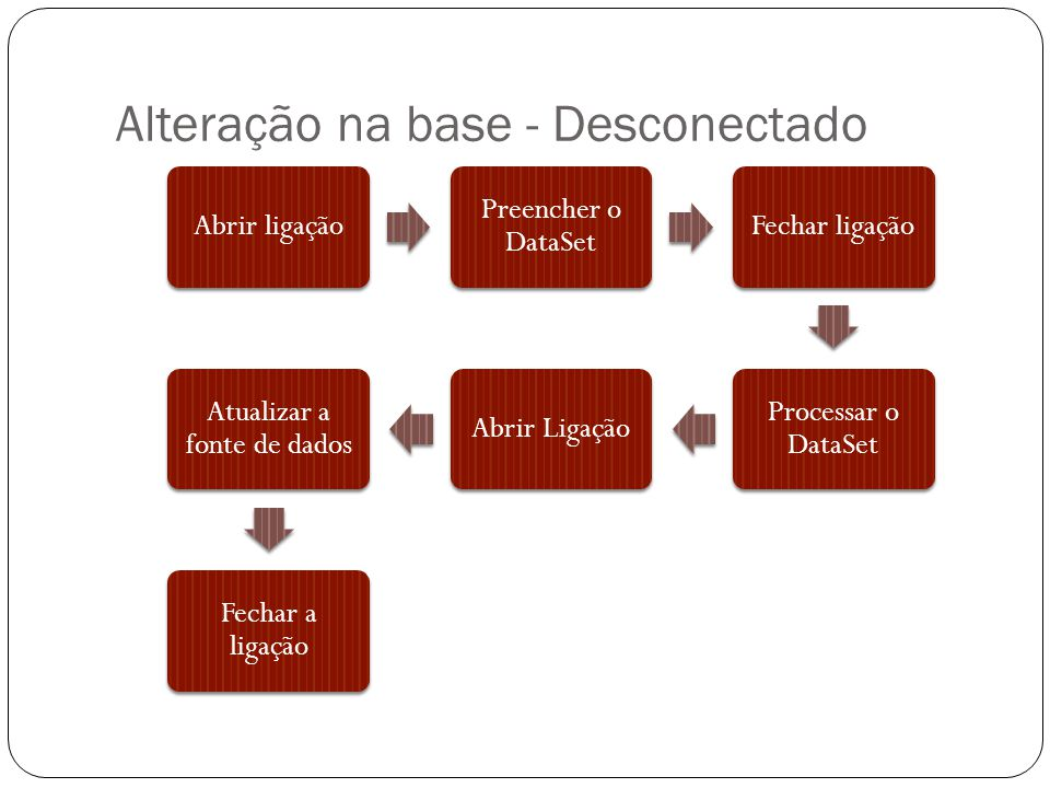 Alteração na base - Desconectado