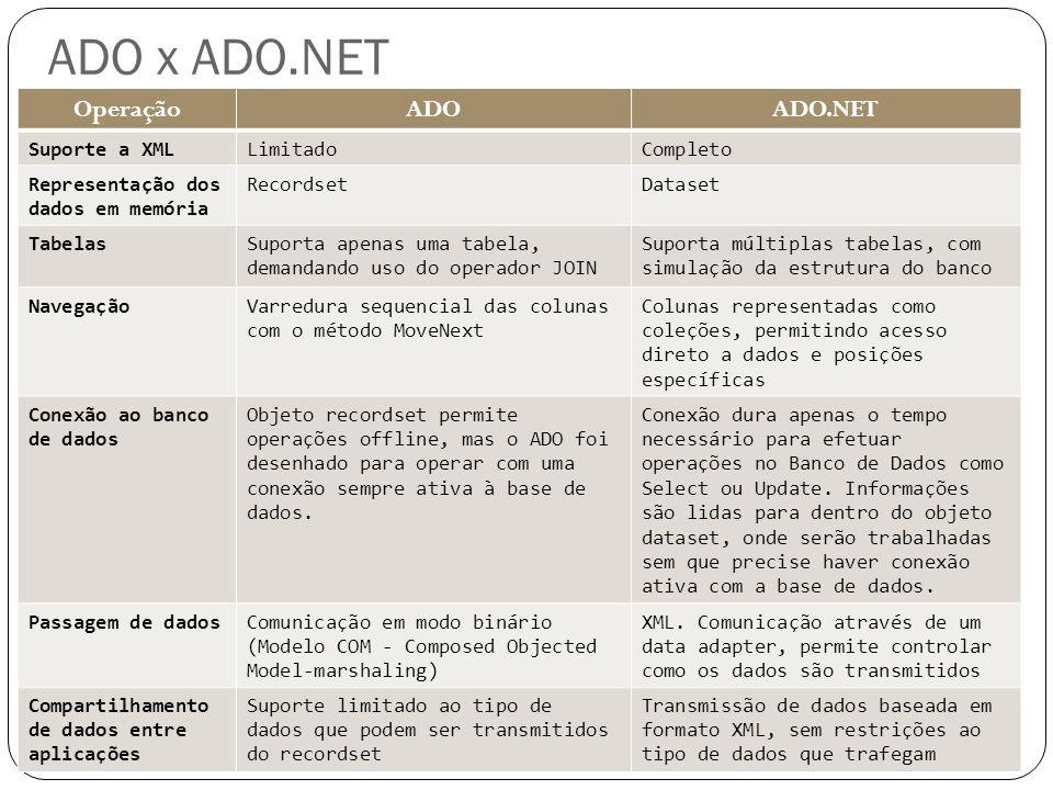 ADO x ADO.NET Operação ADO ADO.NET Suporte a XML Limitado Completo