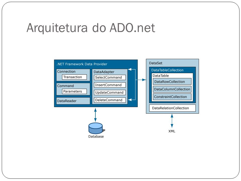 Arquitetura do ADO.net