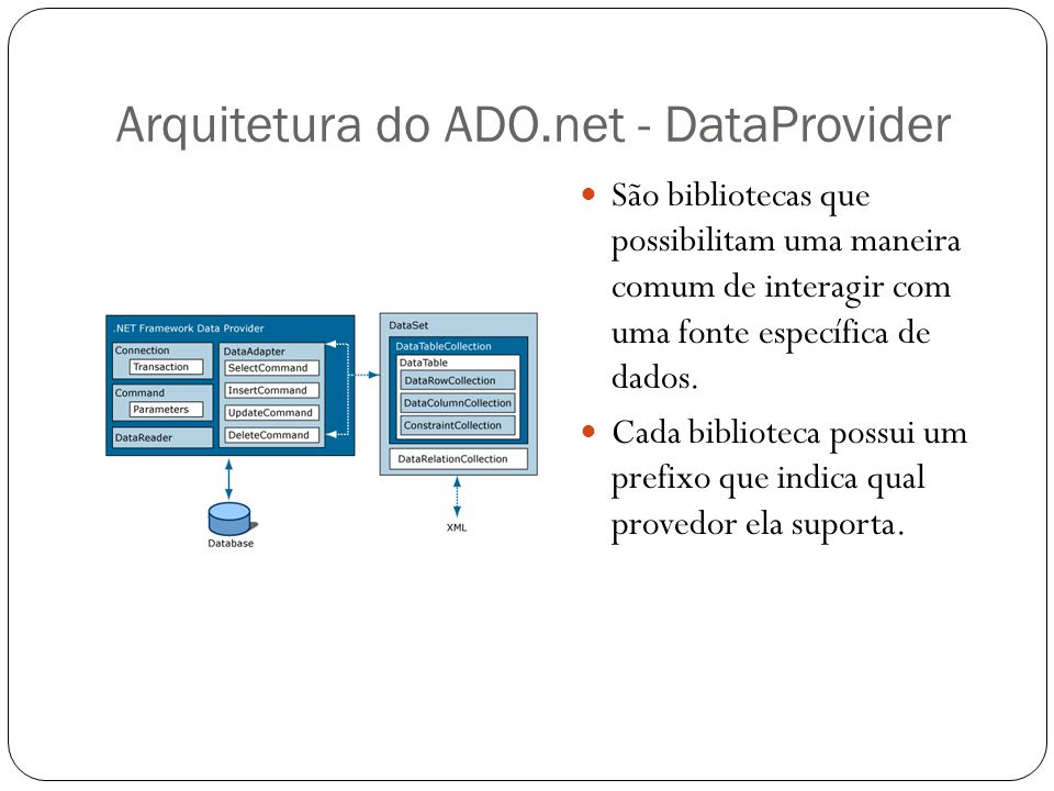 Arquitetura do ADO.net - DataProvider