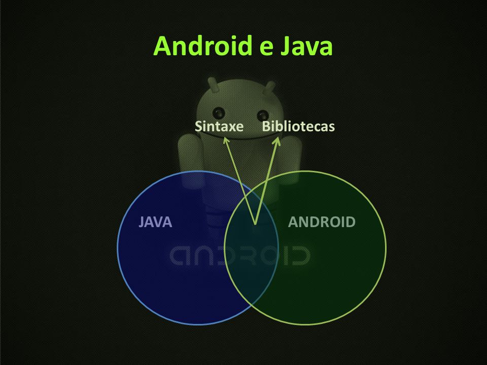 Android e Java Sintaxe Bibliotecas JAVA ANDROID