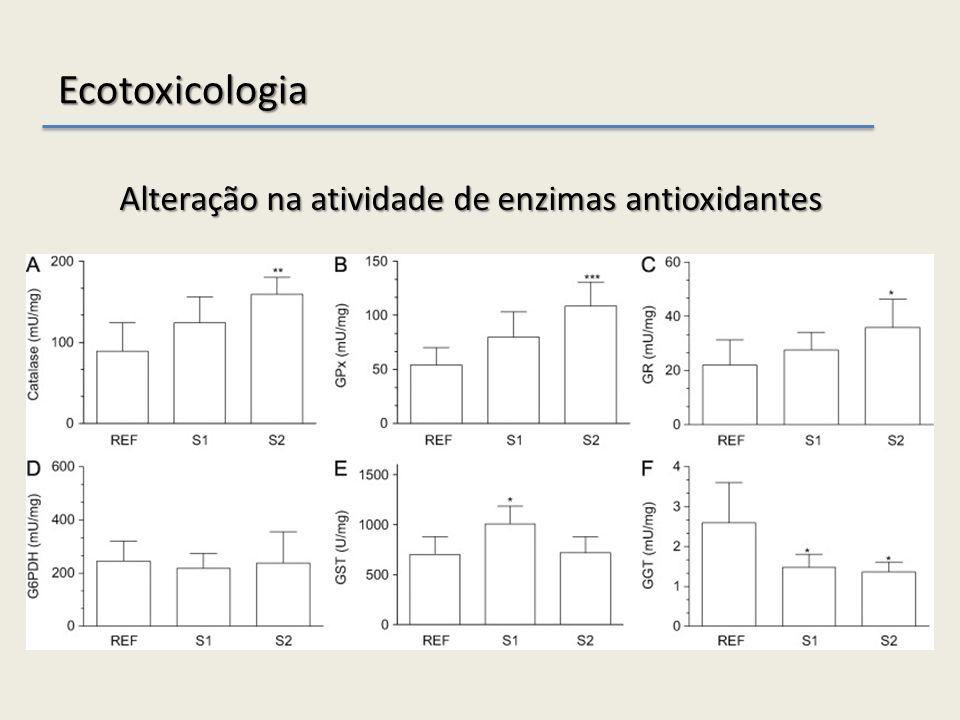 Ecotoxicologia Alteração na atividade de enzimas antioxidantes