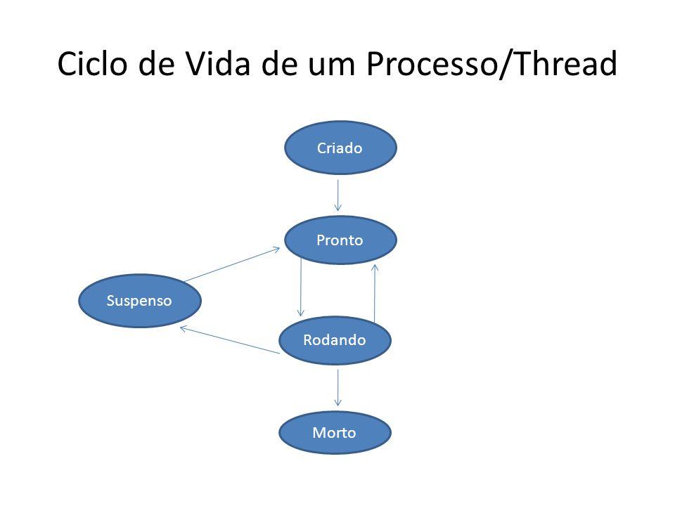 Ciclo de Vida de um Processo/Thread