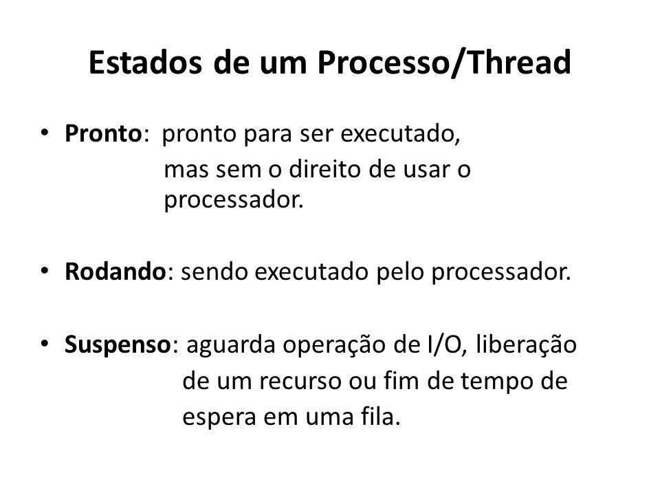 Estados de um Processo/Thread