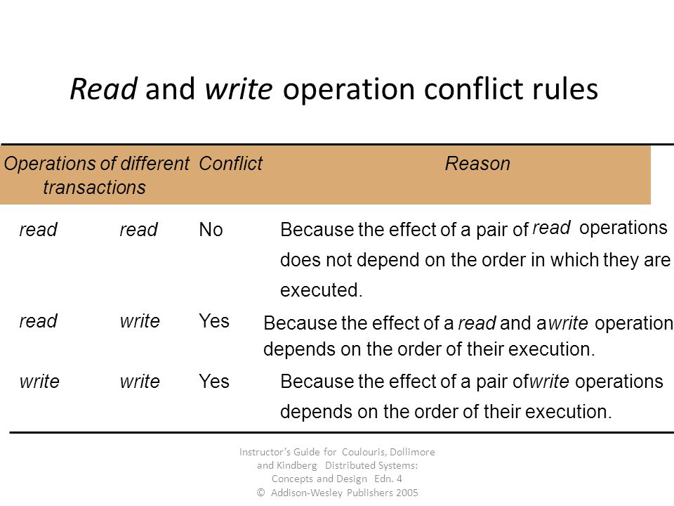 Read and write operation conflict rules