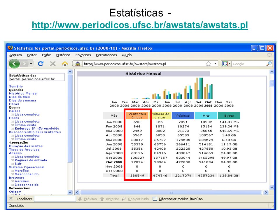 Estatísticas - http://www.periodicos.ufsc.br/awstats/awstats.pl