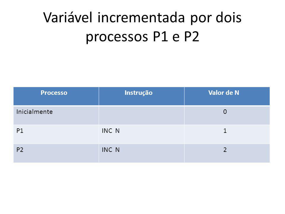 Variável incrementada por dois processos P1 e P2