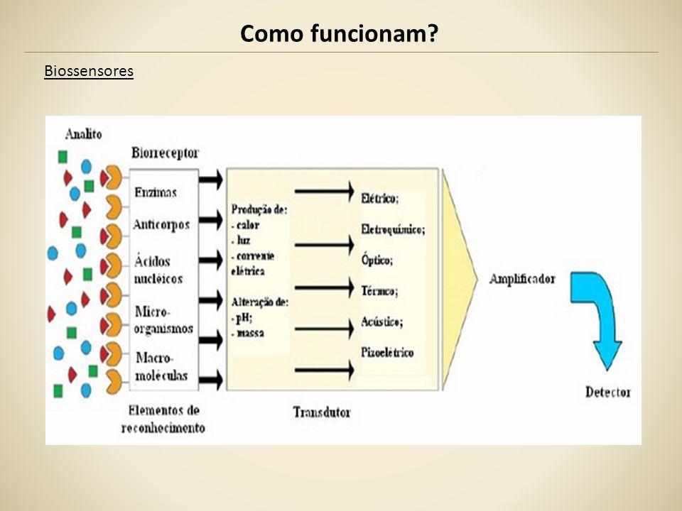 Como funcionam Biossensores