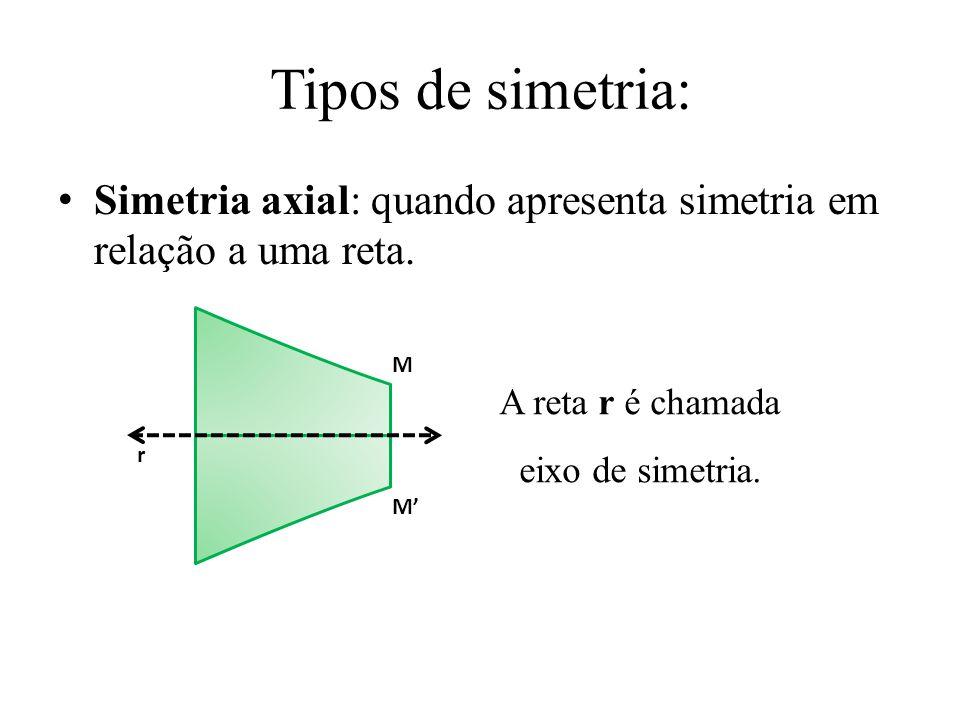 A reta r é chamada eixo de simetria.
