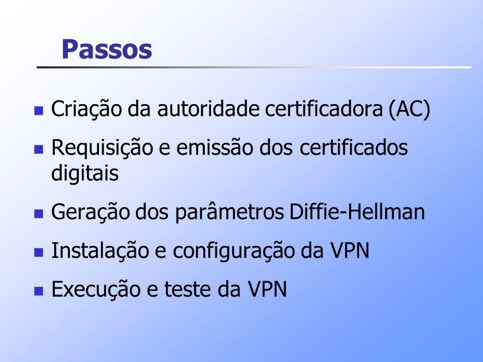 Passos Criação da autoridade certificadora (AC)