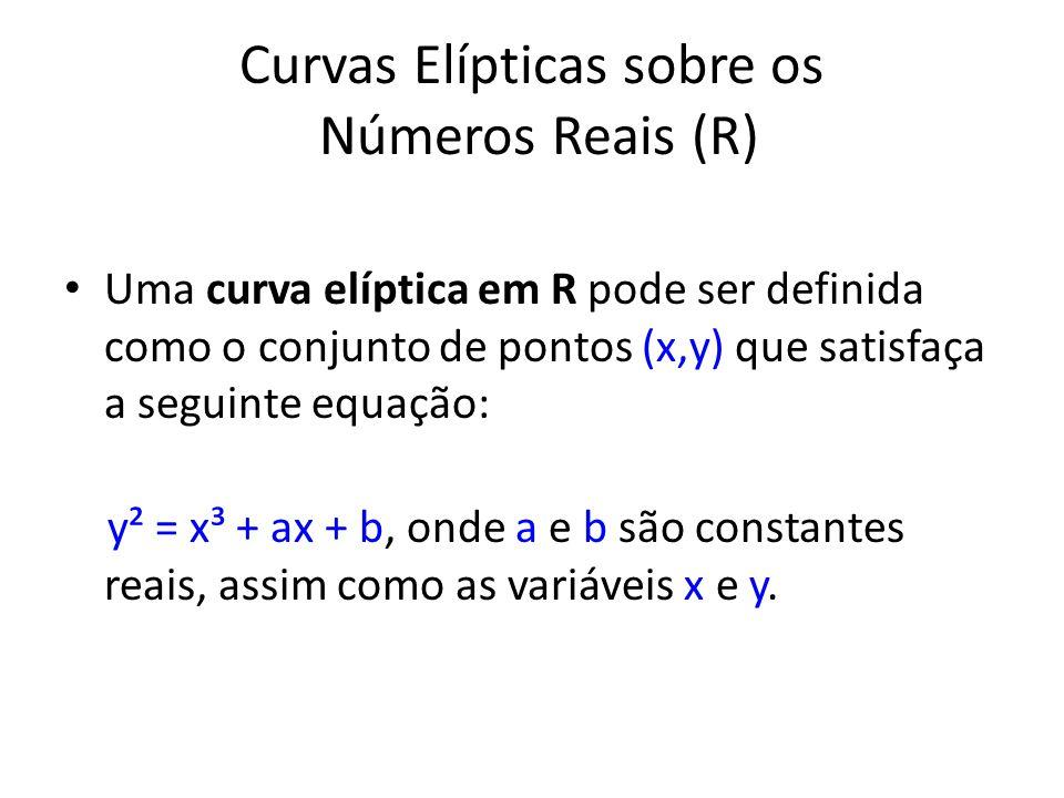 Curvas Elípticas sobre os Números Reais (R)