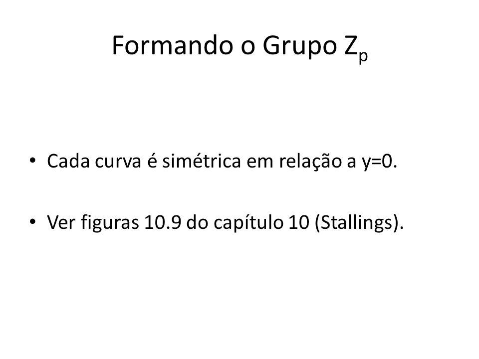 Formando o Grupo Zp Cada curva é simétrica em relação a y=0.