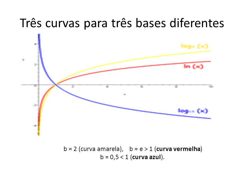 Três curvas para três bases diferentes