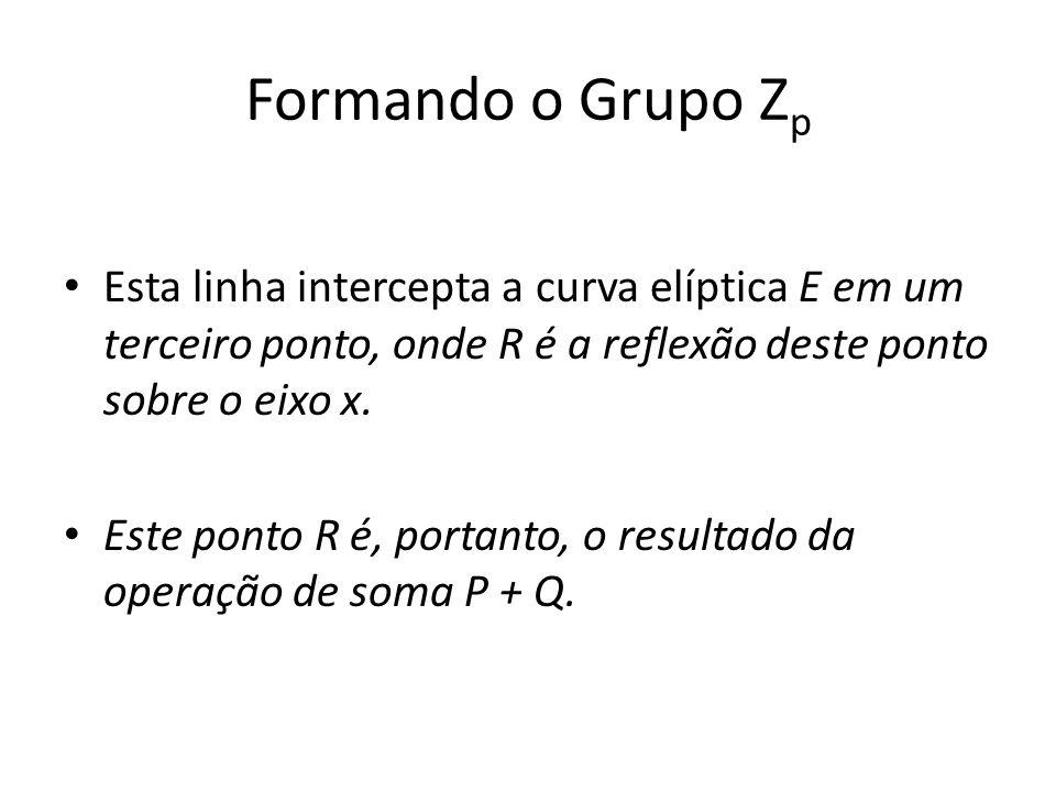 Formando o Grupo Zp Esta linha intercepta a curva elíptica E em um terceiro ponto, onde R é a reflexão deste ponto sobre o eixo x.